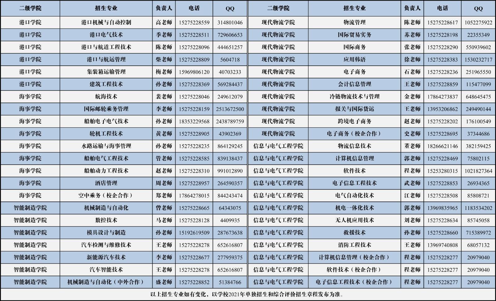 青岛港湾职业技术学院招生专业一览表(单招+综招)(带专业咨询方式)-不带学费.jpg
